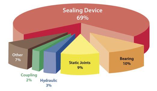 Koordinering av pumpvibrationsövervakning med processtryck och temperatur